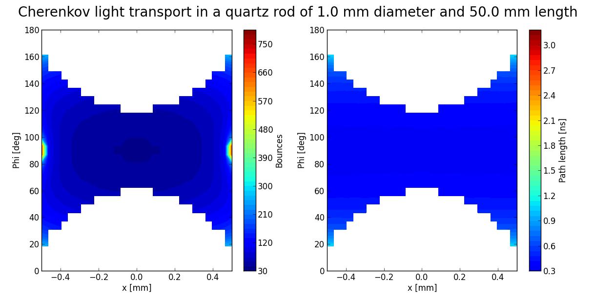 AB BI PM Home page | BRAN / LHC BRAN Cherenkov detector